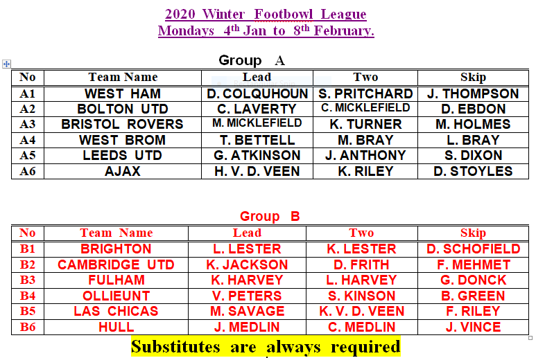 Footbowl Groups